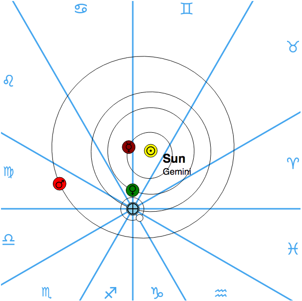 Location of Planets on 3 June 1980
