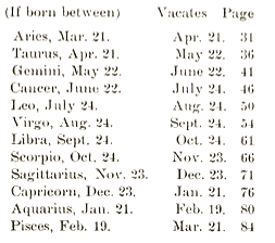 Albert Raphael's Horoscope Dates