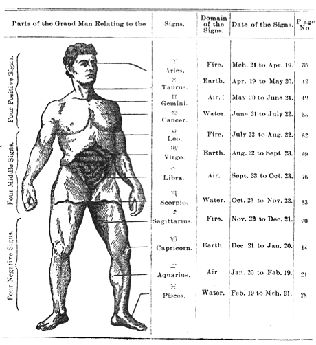 Bhakti Seva's Horoscope Dates