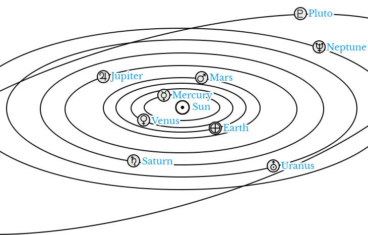 Planet Zodiac Signs