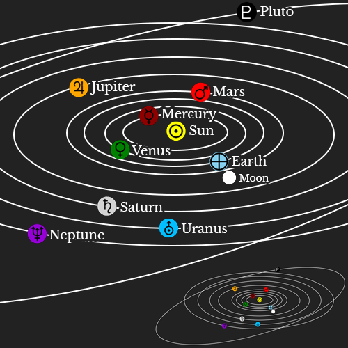 solar system zodiac signs - photo #11