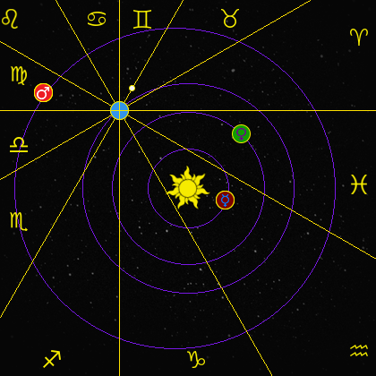 location of planets on January 30, 1980